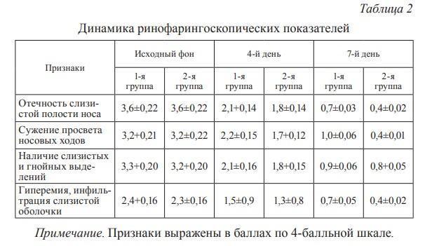 Динамика ринофарингоскопических показателей